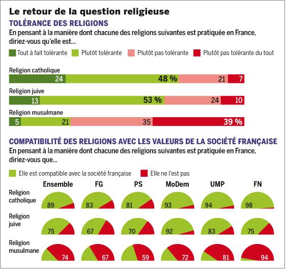 Le Monde poll