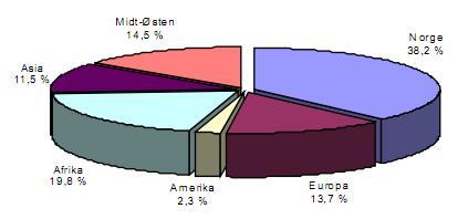Rape statistics Oslo