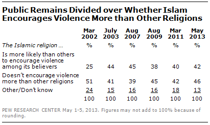 Pew poll Islam violence