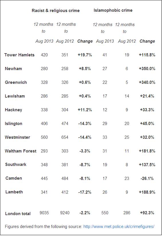 Met Islamophobic crime figures (2)