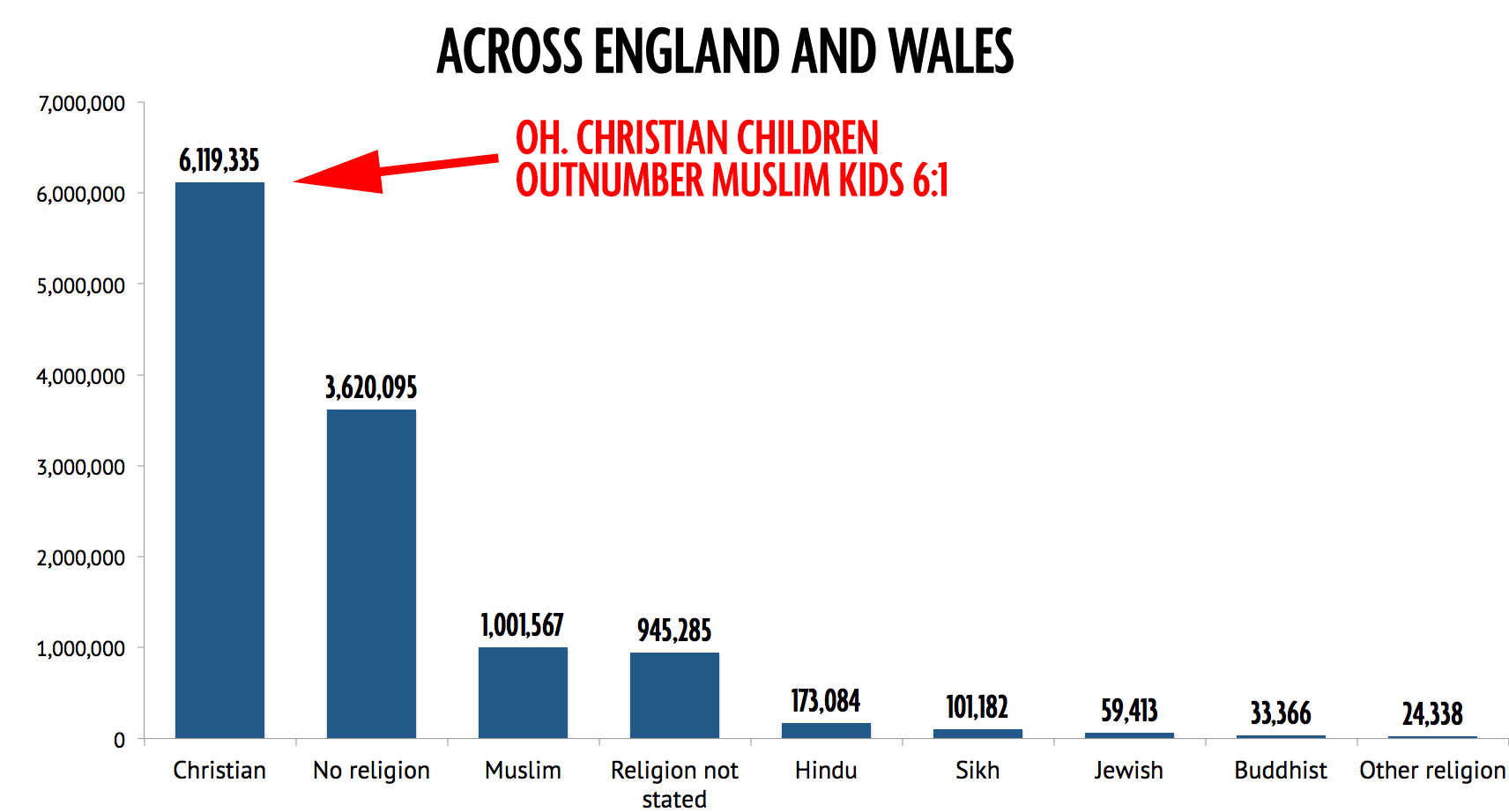 Worksheet Bar Chart For Children yet more anti muslim scaremongering from the mail islamophobia watch mirror and christian children bar chart