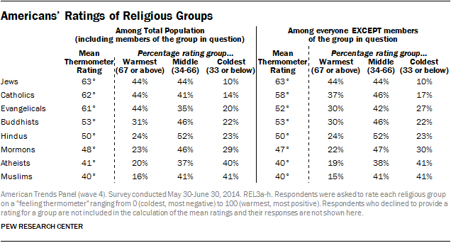 Pew Research Center ratings of religious groups