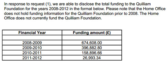 Quilliam Home Office funding