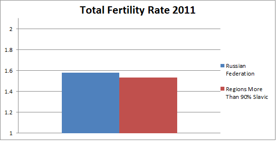 Russian fertility rates